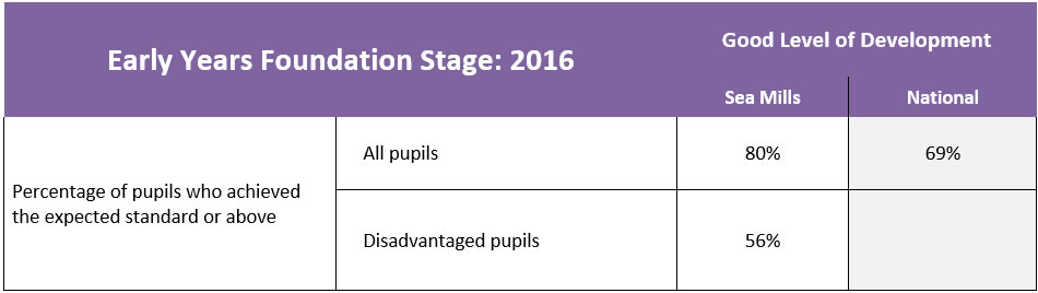 2015-16 Results