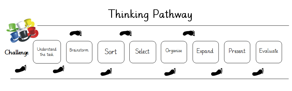 thinking pathway